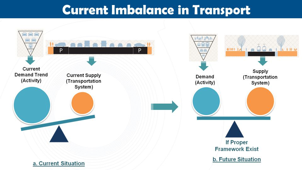 Current Imbalance in Transport