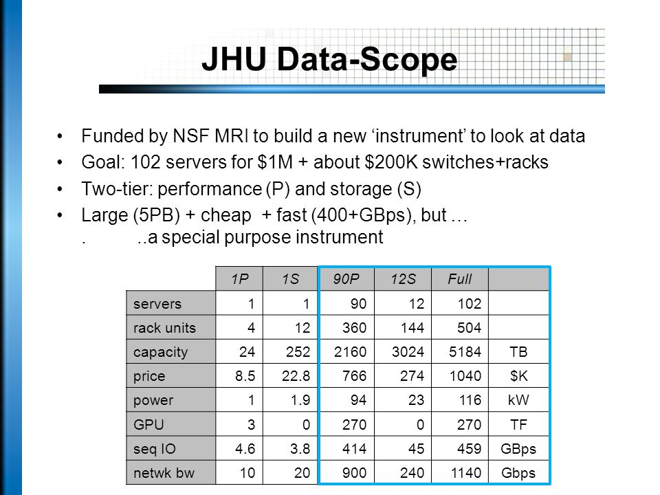 JHU Data-Scope Funded by NSF MRI to build a new 'instrument' to look at data Goal: 102 servers for $1M + about $200K switches+racks Two-tier: performance (P) and storage (S) Large (5PB) + cheap + fast (400+GBps), but …...a special purpose instrument 1P1S90P12SFull servers119012102 rack units412360144504 capacity24252216030245184TB price8.522.87662741040$K power11.99423116kW GPU302700 TF seq IO4.63.841445459GBps netwk bw10209002401140Gbps