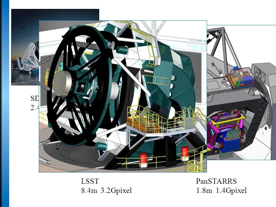 SDSS 2.4m 0.12Gpixel PanSTARRS 1.8m 1.4Gpixel LSST 8.4m 3.2Gpixel