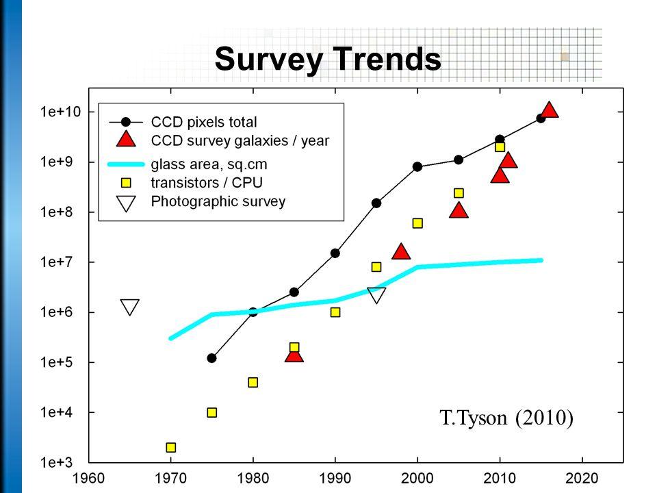 Survey Trends 8 T.Tyson (2010)