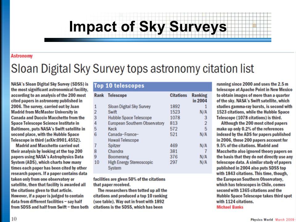 Impact of Sky Surveys