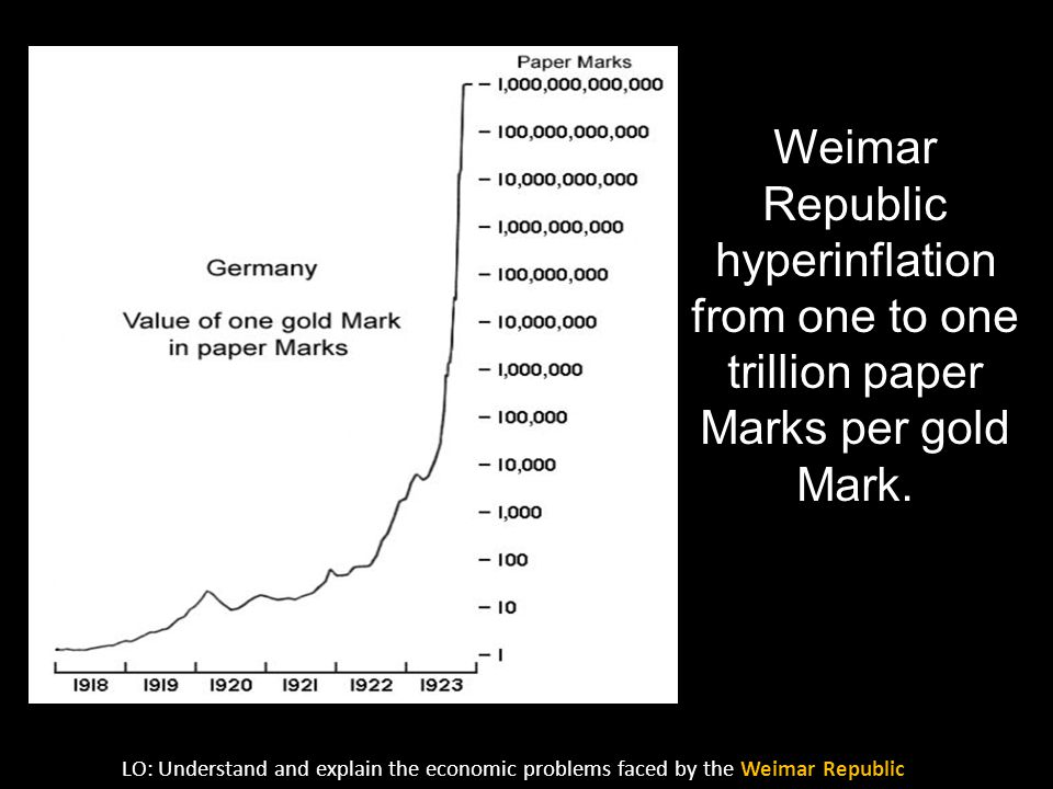 Weimar Republic hyperinflation from one to one trillion paper Marks per gold Mark. LO: Understand and explain the economic problems faced by the Weima