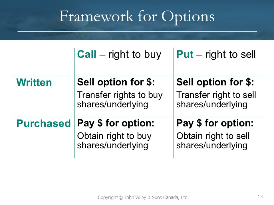 13 Copyright © John Wiley & Sons Canada, Ltd. Framework for Options Call – right to buyPut – right to sell Written Sell option for $: Transfer rights