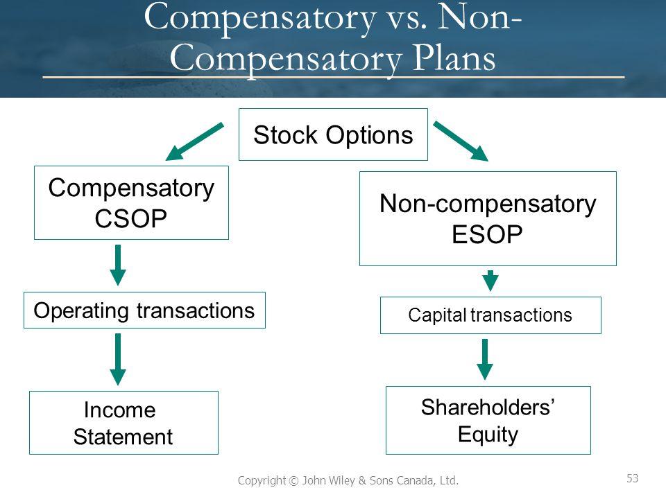 53 Copyright © John Wiley & Sons Canada, Ltd. Compensatory vs. Non- Compensatory Plans Stock Options Non-compensatory ESOP Compensatory CSOP Income St