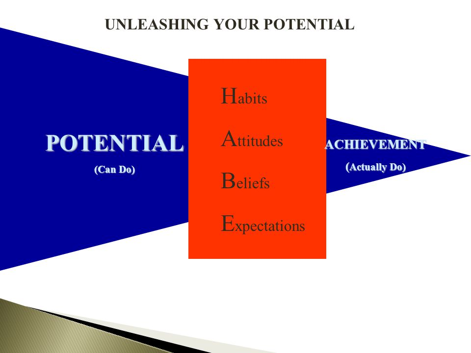POTENTIAL (Can Do) ACHIEVEMENT ( Actually Do) H abits A ttitudes B eliefs E xpectations UNLEASHING YOUR POTENTIAL