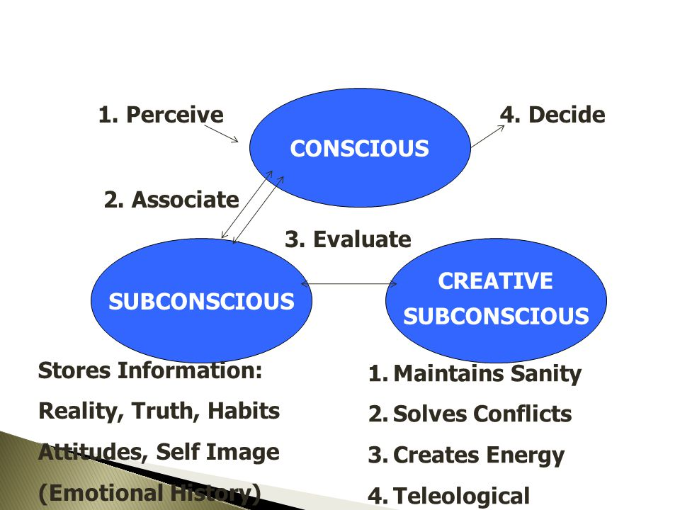 CONSCIOUS SUBCONSCIOUS CREATIVE SUBCONSCIOUS 1. Perceive 2. Associate 3. Evaluate 4. Decide Stores Information: Reality, Truth, Habits Attitudes, Self