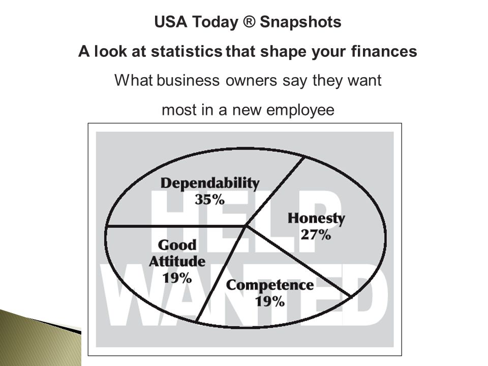 USA Today ® Snapshots A look at statistics that shape your finances What business owners say they want most in a new employee
