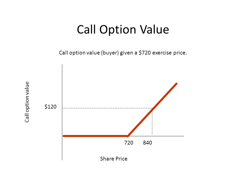 Call Option Value Call option value (buyer) given a $720 exercise price.