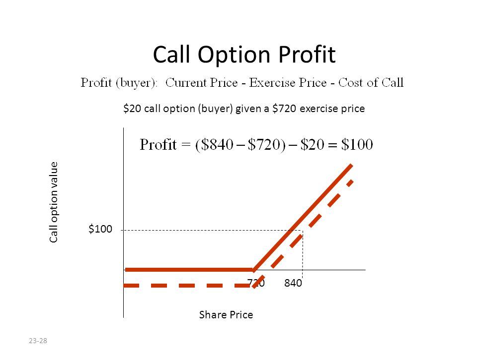 23-28 Call Option Profit $20 call option (buyer) given a $720 exercise price Share Price Call option value 720 840 $100