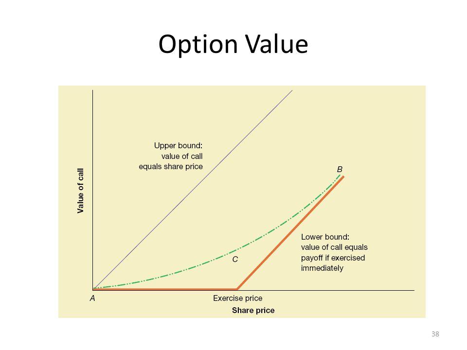 Option Value 38