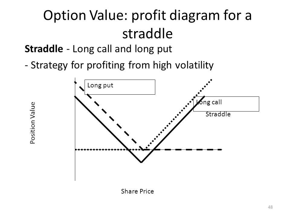 Option Value: profit diagram for a straddle Straddle - Long call and long put - Strategy for profiting from high volatility Share Price Position Value Straddle Long put Long call 48