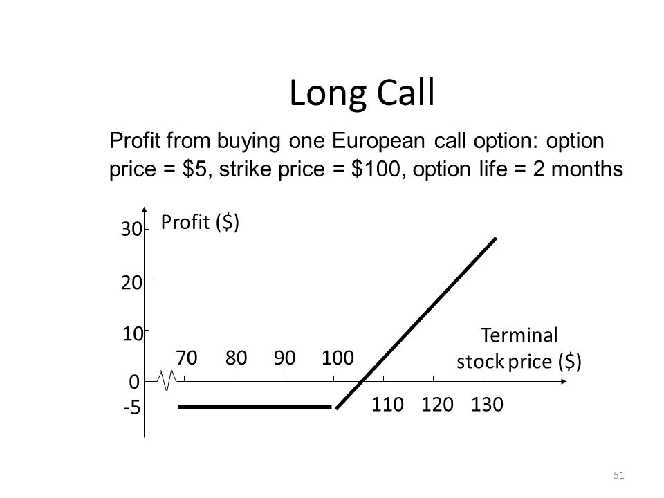Long Call Profit from buying one European call option: option price = $5, strike price = $100, option life = 2 months 51 30 20 10 0 -5 708090100 11012