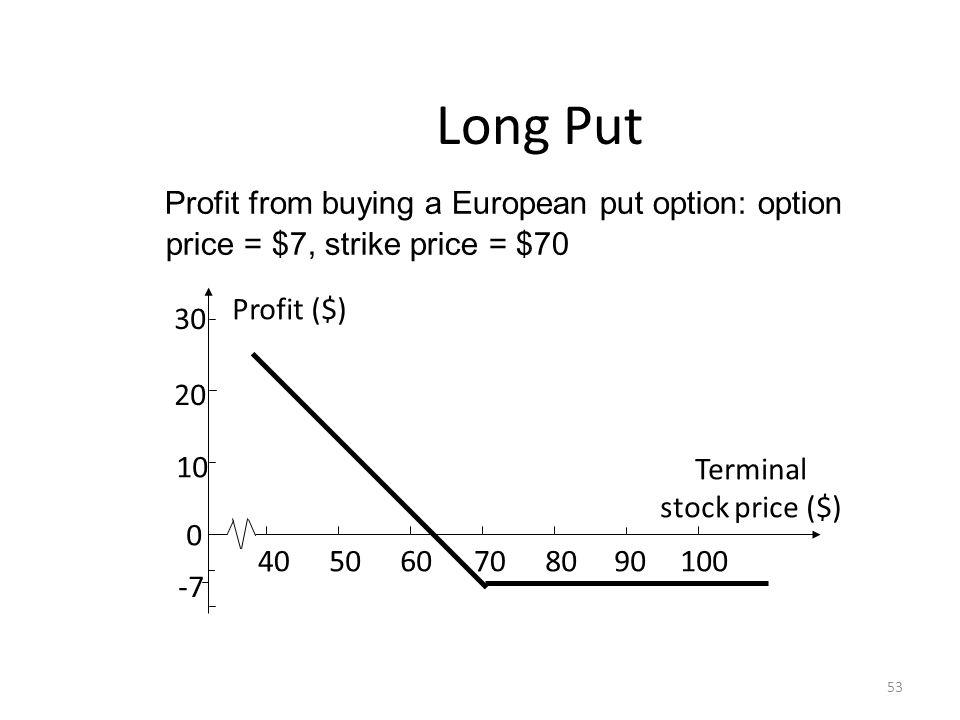 Long Put Profit from buying a European put option: option price = $7, strike price = $70 53 30 20 10 0 -7 706050408090100 Profit ($) Terminal stock price ($)