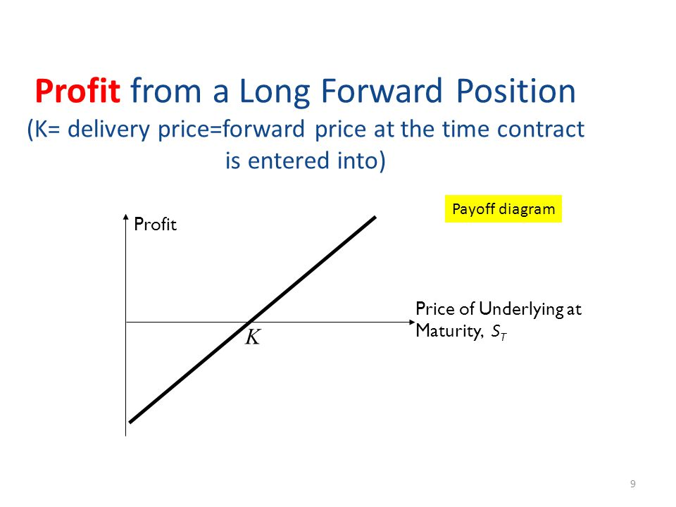 Profit from a Long Forward Position (K= delivery price=forward price at the time contract is entered into) 9 Profit Price of Underlying at Maturity, S T K Payoff diagram