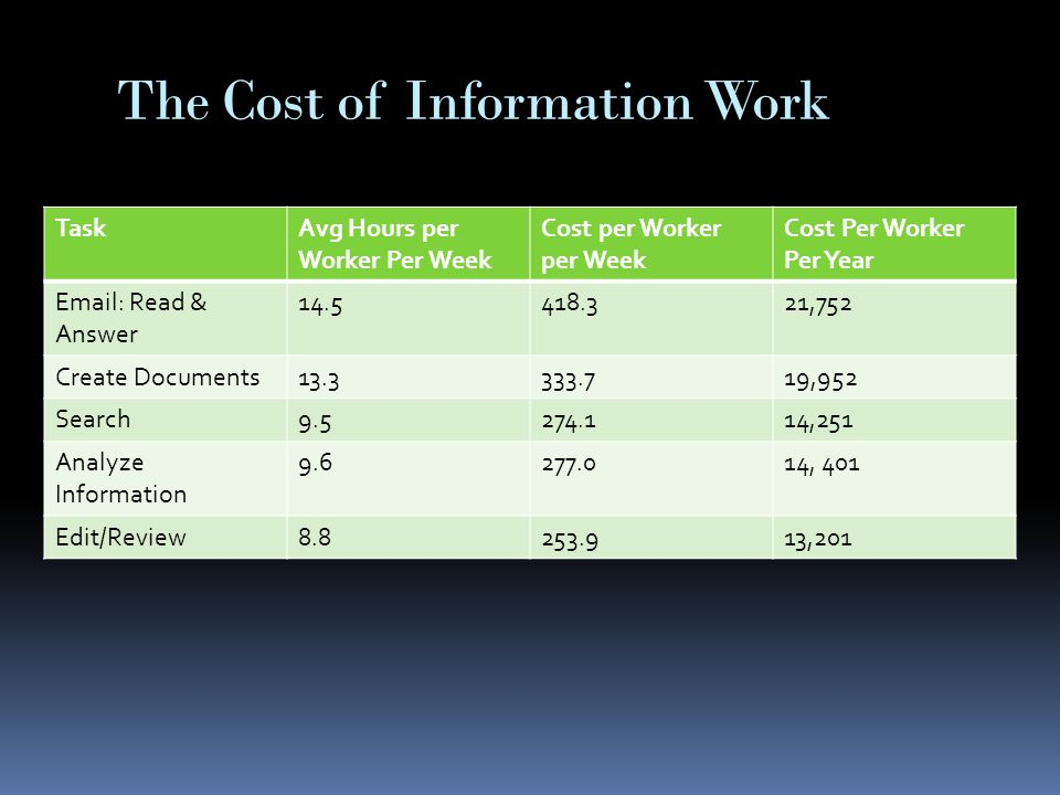 The Cost of Information Work TaskAvg Hours per Worker Per Week Cost per Worker per Week Cost Per Worker Per Year Email: Read & Answer 14.5418.321,752 Create Documents13.3333.719,952 Search9.5274.114,251 Analyze Information 9.6277.014, 401 Edit/Review8.8253.913,201