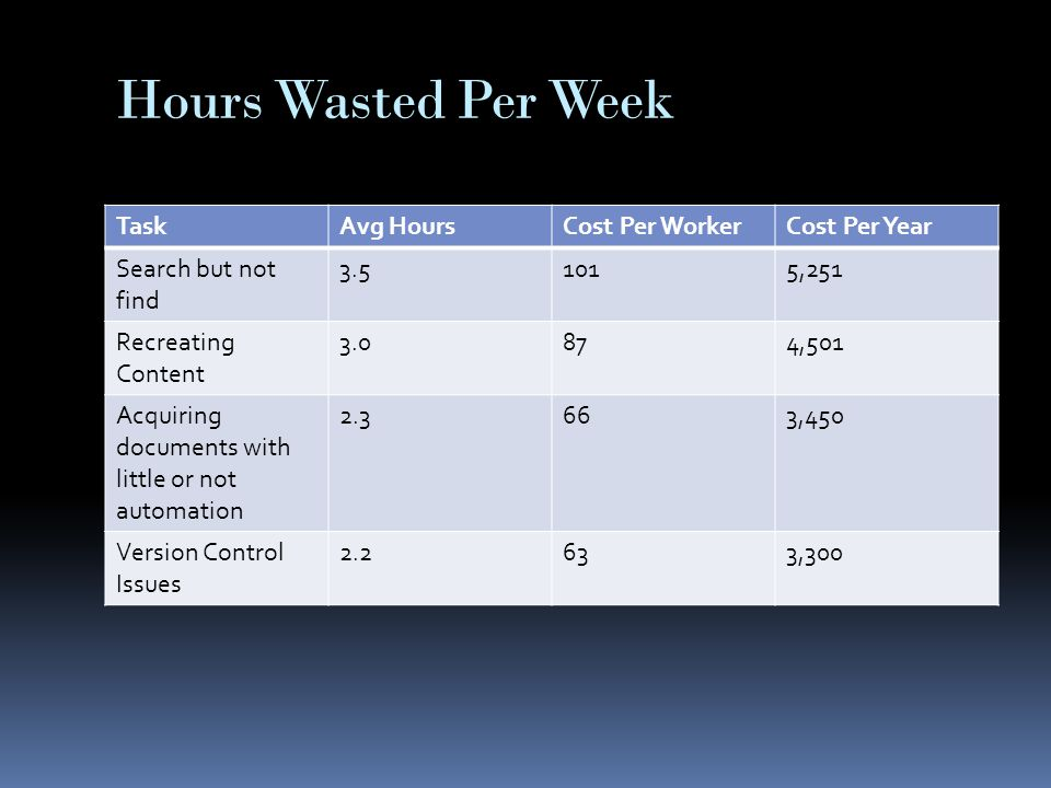 Hours Wasted Per Week TaskAvg HoursCost Per WorkerCost Per Year Search but not find 3.51015,251 Recreating Content 3.0874,501 Acquiring documents with little or not automation 2.3663,450 Version Control Issues 2.2633,300