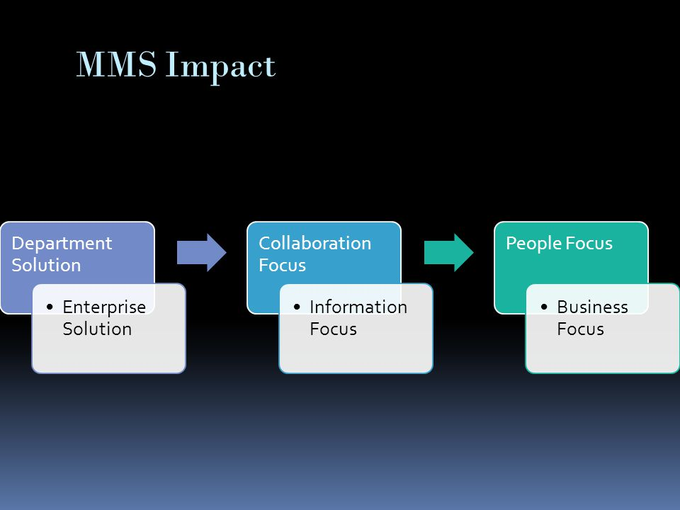 MMS Impact Department Solution Enterprise Solution Collaboration Focus Information Focus People Focus Business Focus