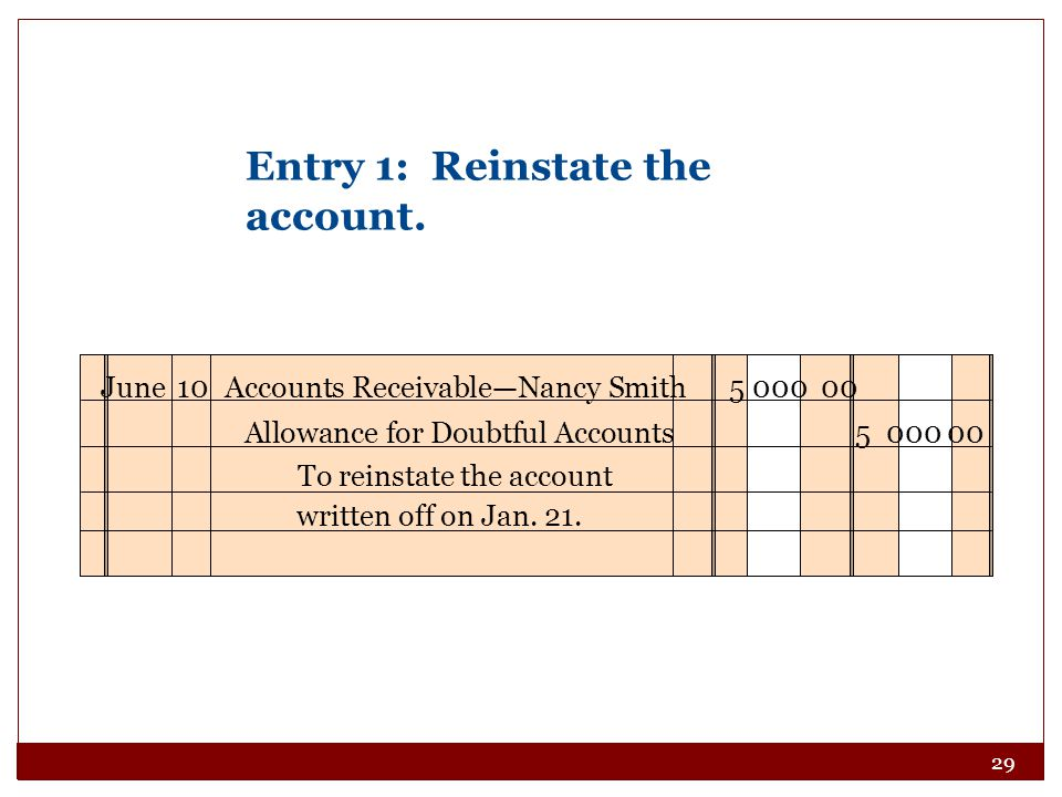 29 June10Accounts Receivable—Nancy Smith 5 000 00 To reinstate the account written off on Jan.