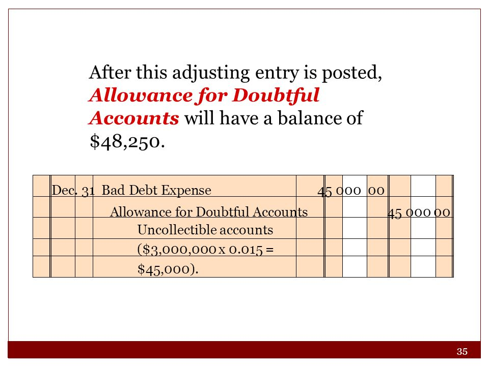 35 After this adjusting entry is posted, Allowance for Doubtful Accounts will have a balance of $48,250.