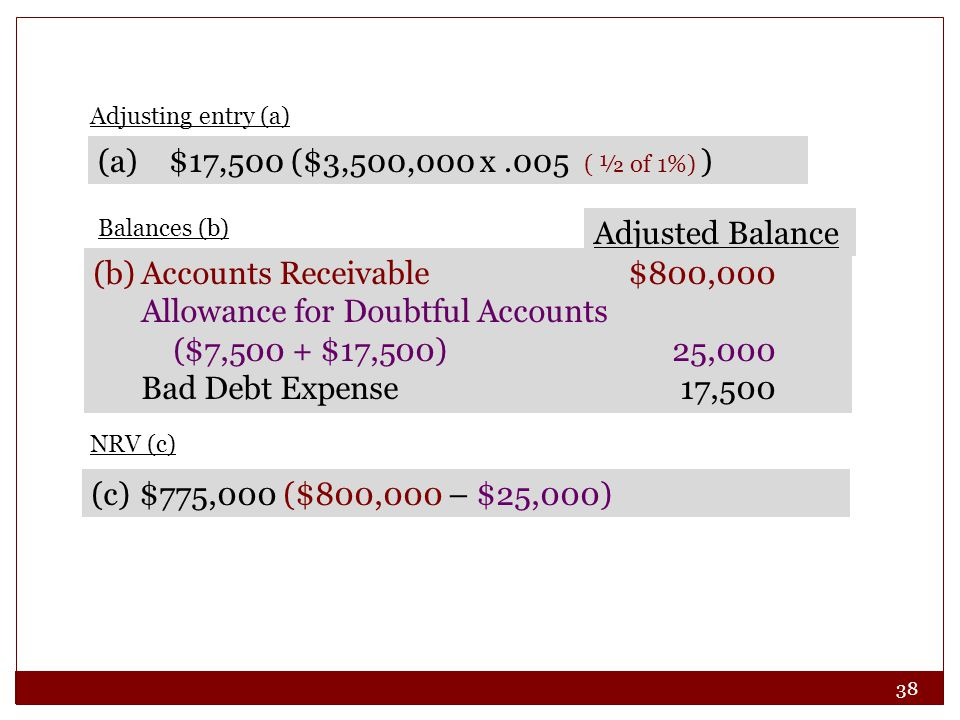 38 (a) $17,500 ($3,500,000 x.005 ( ½ of 1%) ) Adjusted Balance (b)Accounts Receivable$800,000 Allowance for Doubtful Accounts ($7,500 + $17,500)25,000 Bad Debt Expense17,500 (c)$775,000 ($800,000 – $25,000) Adjusting entry (a) Balances (b) NRV (c)