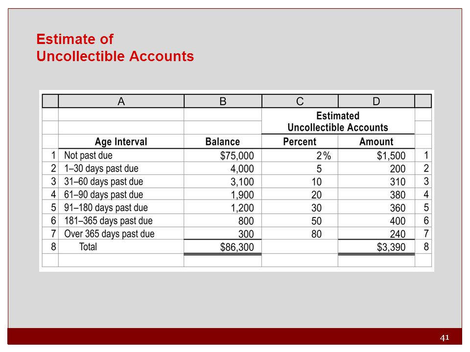 41 Estimate of Uncollectible Accounts