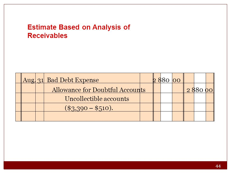 44 Estimate Based on Analysis of Receivables Aug.