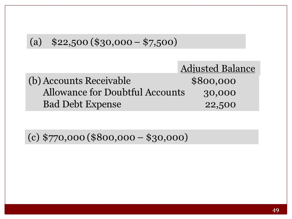 49 (a) $22,500 ($30,000 – $7,500) Adjusted Balance (b)Accounts Receivable$800,000 Allowance for Doubtful Accounts30,000 Bad Debt Expense22,500 (c)$770,000 ($800,000 – $30,000)
