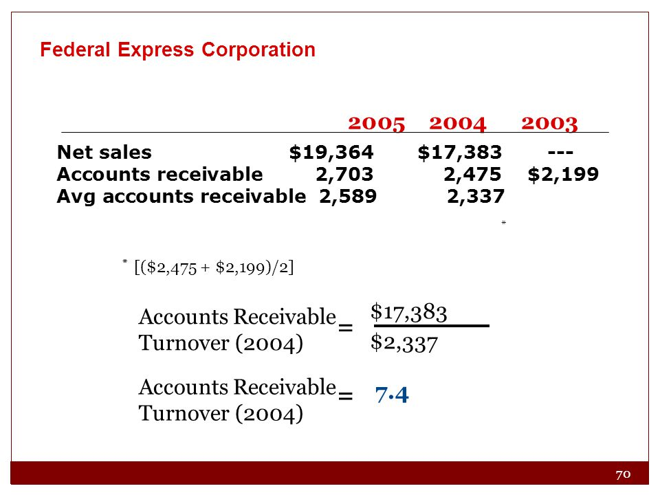 70 Federal Express Corporation Accounts Receivable Turnover (2004) $17,383 $2,337 = Accounts Receivable Turnover (2004) = 7.4 * [($2,475 + $2,199)/2] 2005 2004 2003 Net sales $19,364 $17,383 --- Accounts receivable 2,703 2,475 $2,199 Avg accounts receivable 2,589 2,337 * *