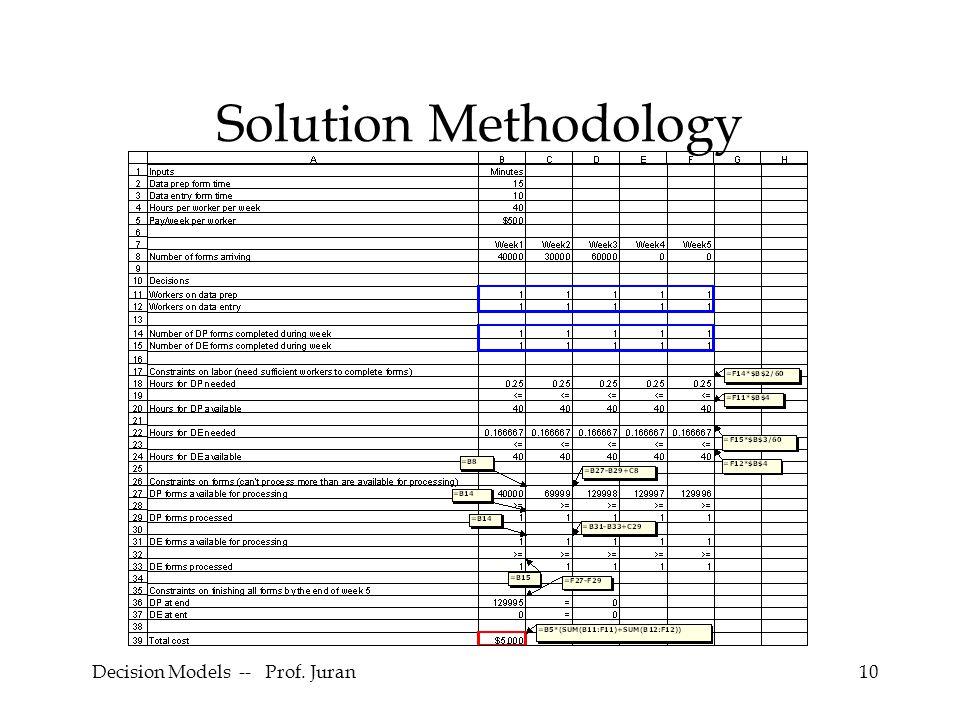 Decision Models -- Prof. Juran10 Solution Methodology