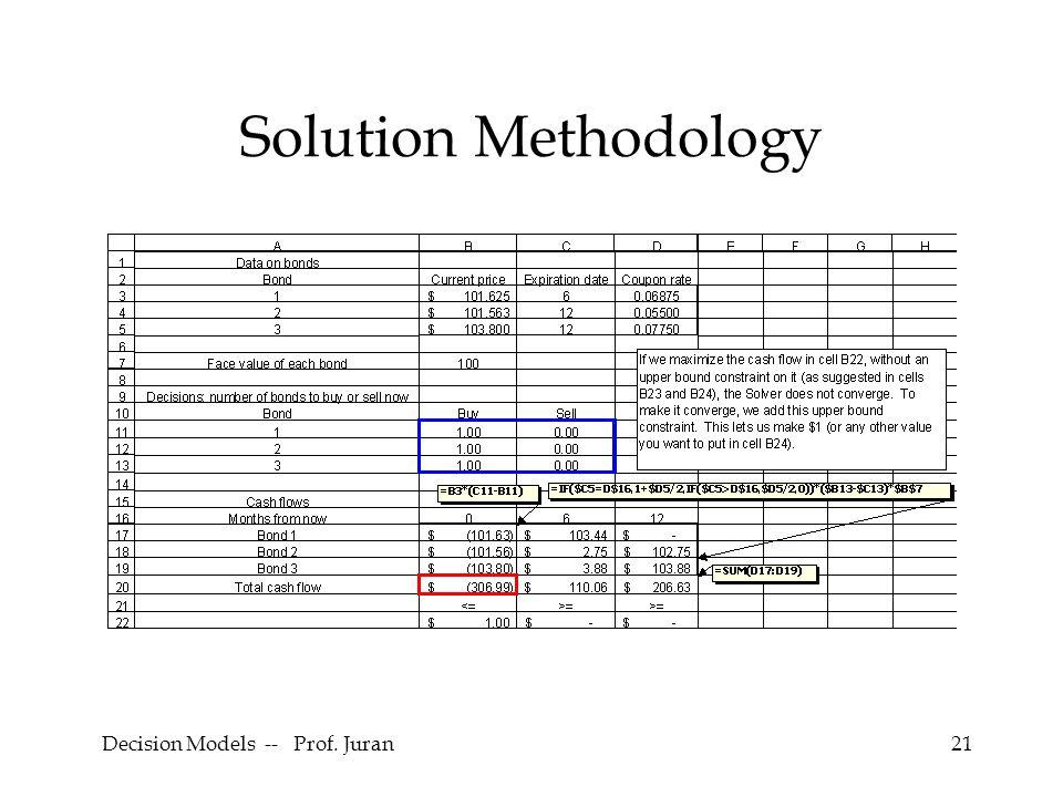 Decision Models -- Prof. Juran21 Solution Methodology