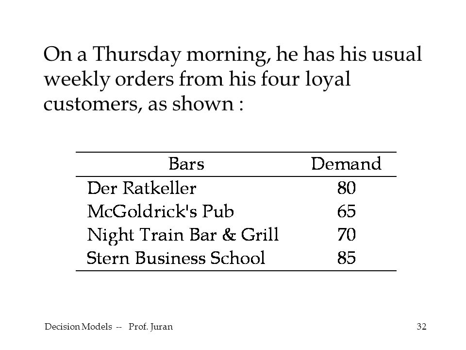 Decision Models -- Prof. Juran32 On a Thursday morning, he has his usual weekly orders from his four loyal customers, as shown :