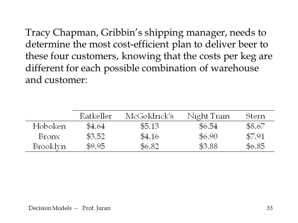Decision Models -- Prof. Juran33 Tracy Chapman, Gribbin's shipping manager, needs to determine the most cost-efficient plan to deliver beer to these f
