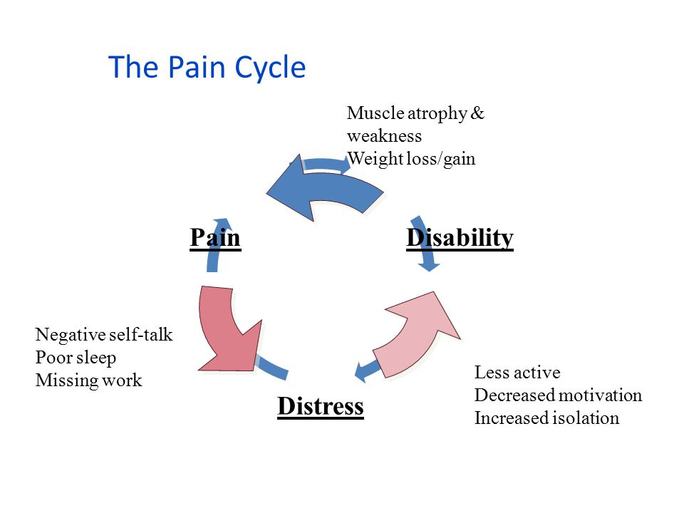 The Pain Cycle Negative self-talk Poor sleep Missing work Muscle atrophy & weakness Weight loss/gain Less active Decreased motivation Increased isolat