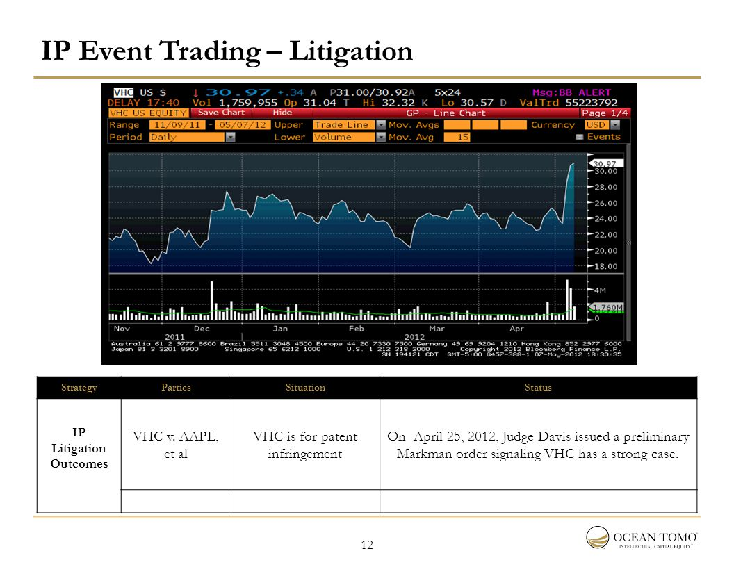 12 IP Event Trading – Litigation StrategyPartiesSituationStatus IP Litigation Outcomes VHC v. AAPL, et al VHC is for patent infringement On April 25,