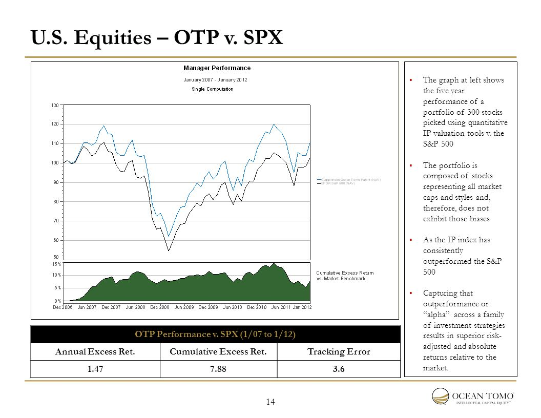 14 U.S. Equities – OTP v. SPX OTP Performance v. SPX (1/07 to 1/12) Annual Excess Ret.Cumulative Excess Ret.Tracking Error 1.477.883.6  The graph at