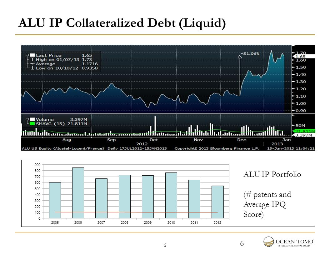 6 6 ALU IP Portfolio (# patents and Average IPQ Score) ALU IP Collateralized Debt (Liquid)