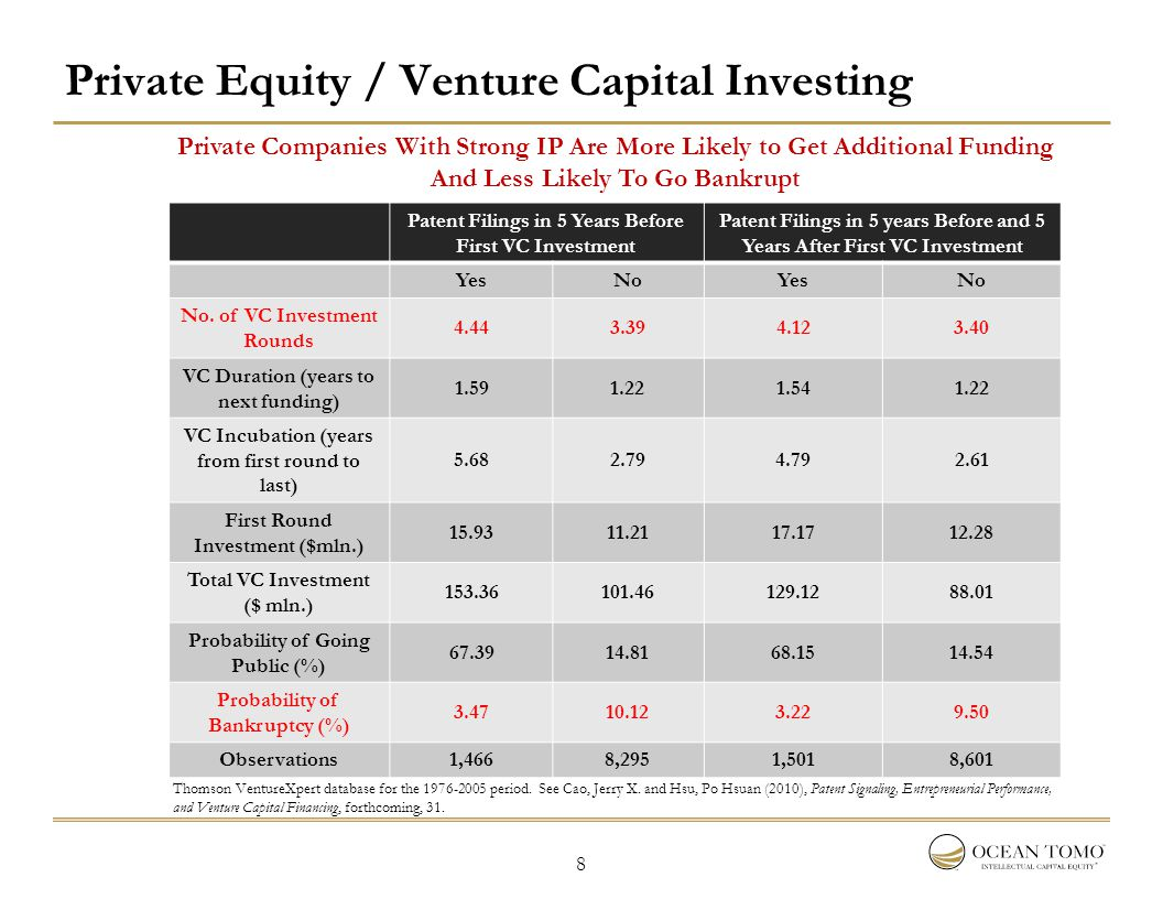 8 Private Equity / Venture Capital Investing Patent Filings in 5 Years Before First VC Investment Patent Filings in 5 years Before and 5 Years After F