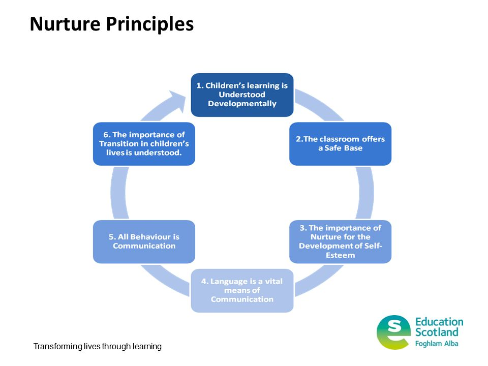 Transforming lives through learning Nurture Principles