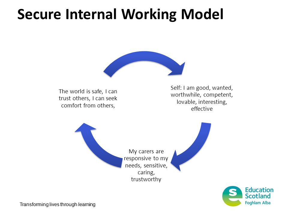 Transforming lives through learning Secure Internal Working Model Self: I am good, wanted, worthwhile, competent, lovable, interesting, effective My c