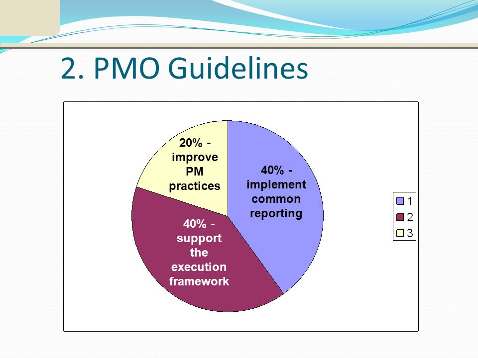2. PMO Guidelines 40% - support the execution framework 40% - implement common reporting 20% - improve PM practices