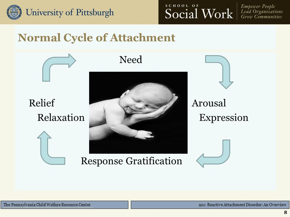 921: Reactive Attachment Disorder: An Overview The Pennsylvania Child Welfare Resource Center Normal Cycle of Attachment Need Relief Arousal Relaxation Expression Response Gratification 8