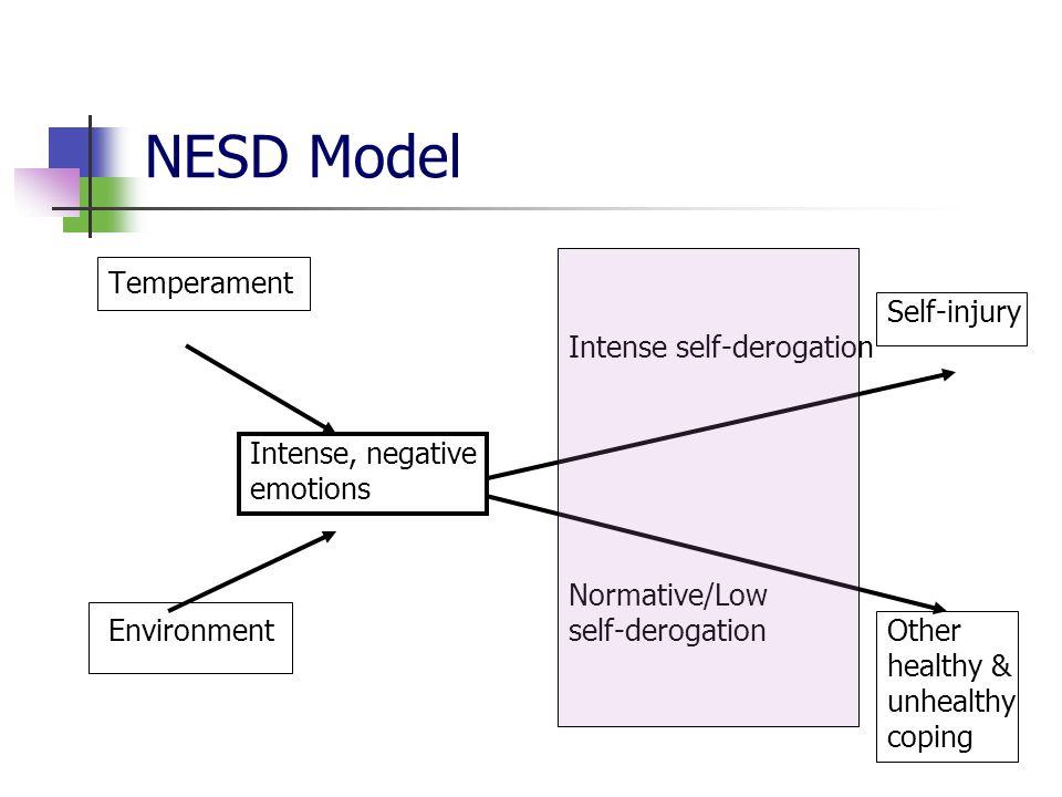 NESD Model Temperament Self-injury Intense self-derogation Intense, negative emotions Normative/Low Environmentself-derogation Other healthy & unhealthy coping