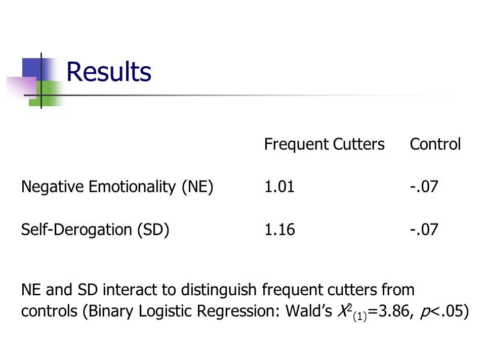 Results Frequent CuttersControl Negative Emotionality (NE) 1.01 -.07 Self-Derogation (SD)1.16 -.07 NE and SD interact to distinguish frequent cutters from controls (Binary Logistic Regression: Wald's X 2 (1) =3.86, p<.05)