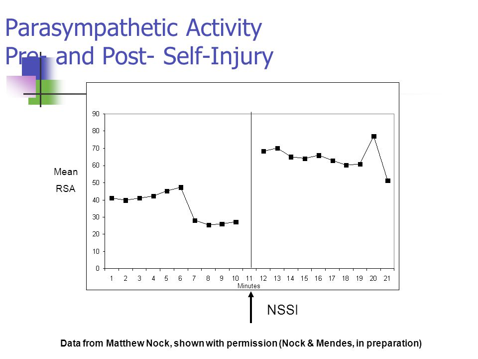 Parasympathetic Activity Pre- and Post- Self-Injury NSSI Mean RSA Minutes Data from Matthew Nock, shown with permission (Nock & Mendes, in preparation