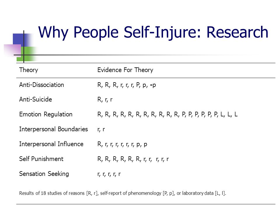 Why People Self-Injure: Research TheoryEvidence For Theory Anti-DissociationR, R, R, r, r, r, P, p, -p Anti-SuicideR, r, r Emotion RegulationR, R, R, R, R, R, R, R, R, R, R, P, P, P, P, P, P, L, L, L Interpersonal Boundariesr, r Interpersonal InfluenceR, r, r, r, r, r, r, p, p Self PunishmentR, R, R, R, R, R, r, r, r, r, r Sensation Seekingr, r, r, r, r Results of 18 studies of reasons [R, r], self-report of phenomenology [P, p], or laboratory data [L, l].