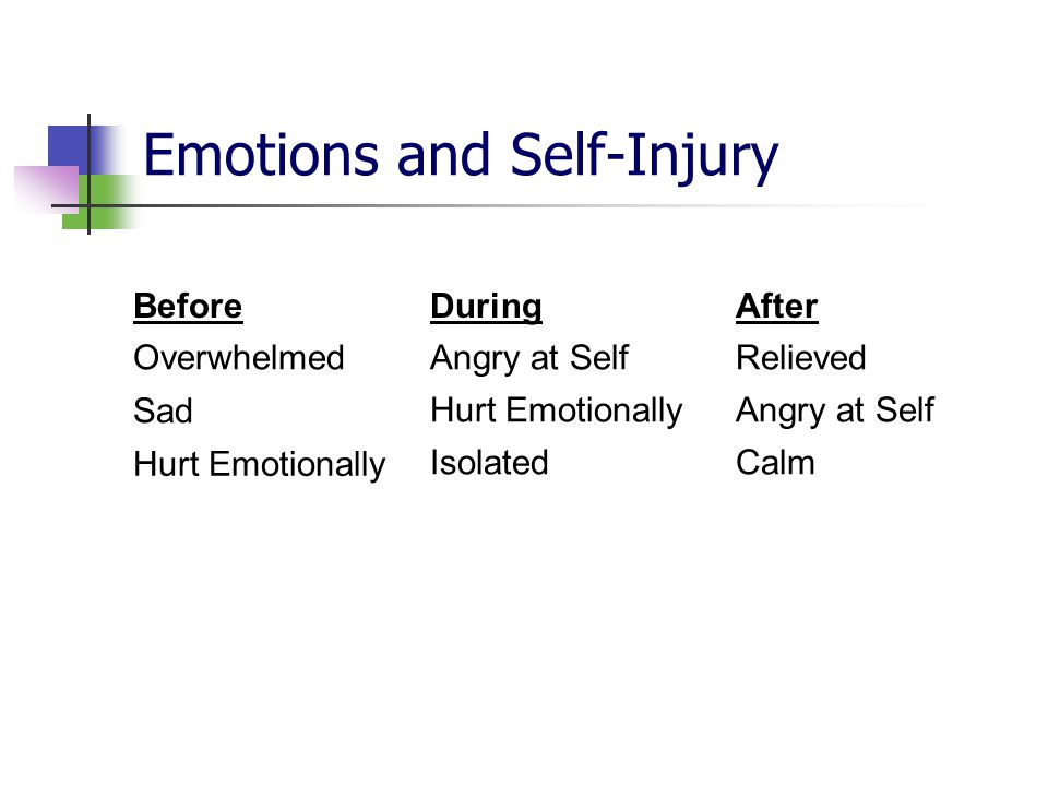 Emotions and Self-Injury Before Overwhelmed Sad Hurt Emotionally During Angry at Self Hurt Emotionally Isolated After Relieved Angry at Self Calm