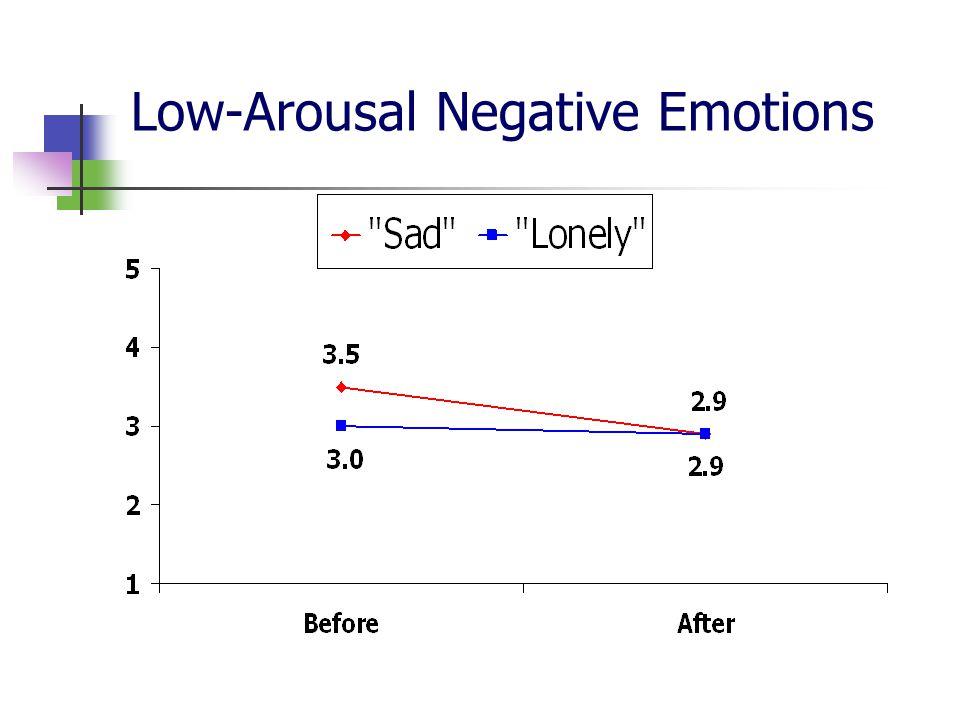 Low-Arousal Negative Emotions