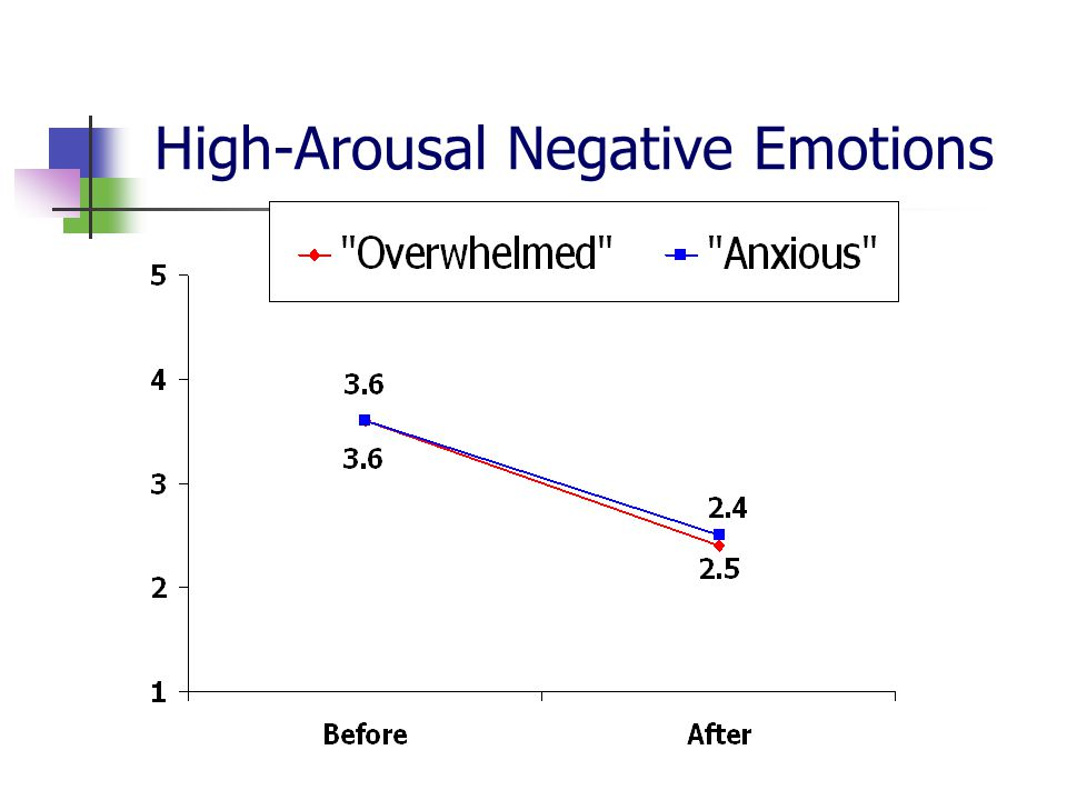 High-Arousal Negative Emotions