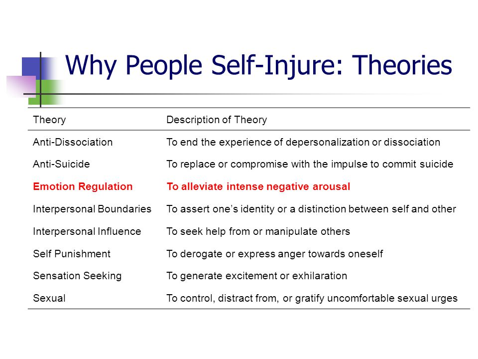 Why People Self-Injure: Theories TheoryDescription of Theory Anti-DissociationTo end the experience of depersonalization or dissociation Anti-SuicideTo replace or compromise with the impulse to commit suicide Emotion RegulationTo alleviate intense negative arousal Interpersonal BoundariesTo assert one's identity or a distinction between self and other Interpersonal InfluenceTo seek help from or manipulate others Self PunishmentTo derogate or express anger towards oneself Sensation SeekingTo generate excitement or exhilaration SexualTo control, distract from, or gratify uncomfortable sexual urges