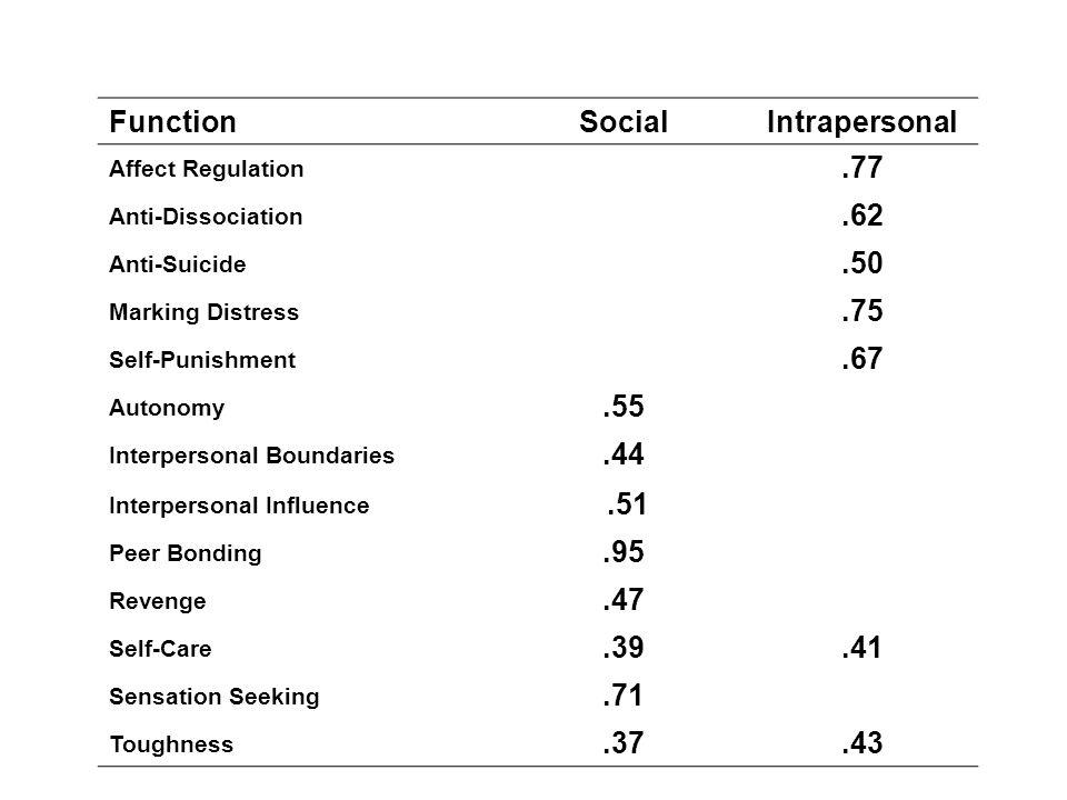 FunctionSocialIntrapersonal Affect Regulation.77 Anti-Dissociation.62 Anti-Suicide.50 Marking Distress.75 Self-Punishment.67 Autonomy.55 Interpersonal Boundaries.44 Interpersonal Influence.51 Peer Bonding.95 Revenge.47 Self-Care.39.41 Sensation Seeking.71 Toughness.37.43